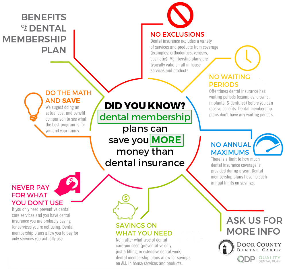 Dental Membership Plans Can Save You More Than Dental Insurance in Door County, WI